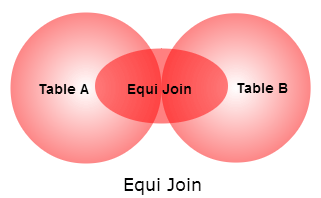 SQL EQUI JOIN
