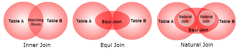 SQL Inner Join / Equi Join / Natural Join